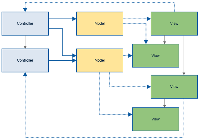 A more complex MVC flow